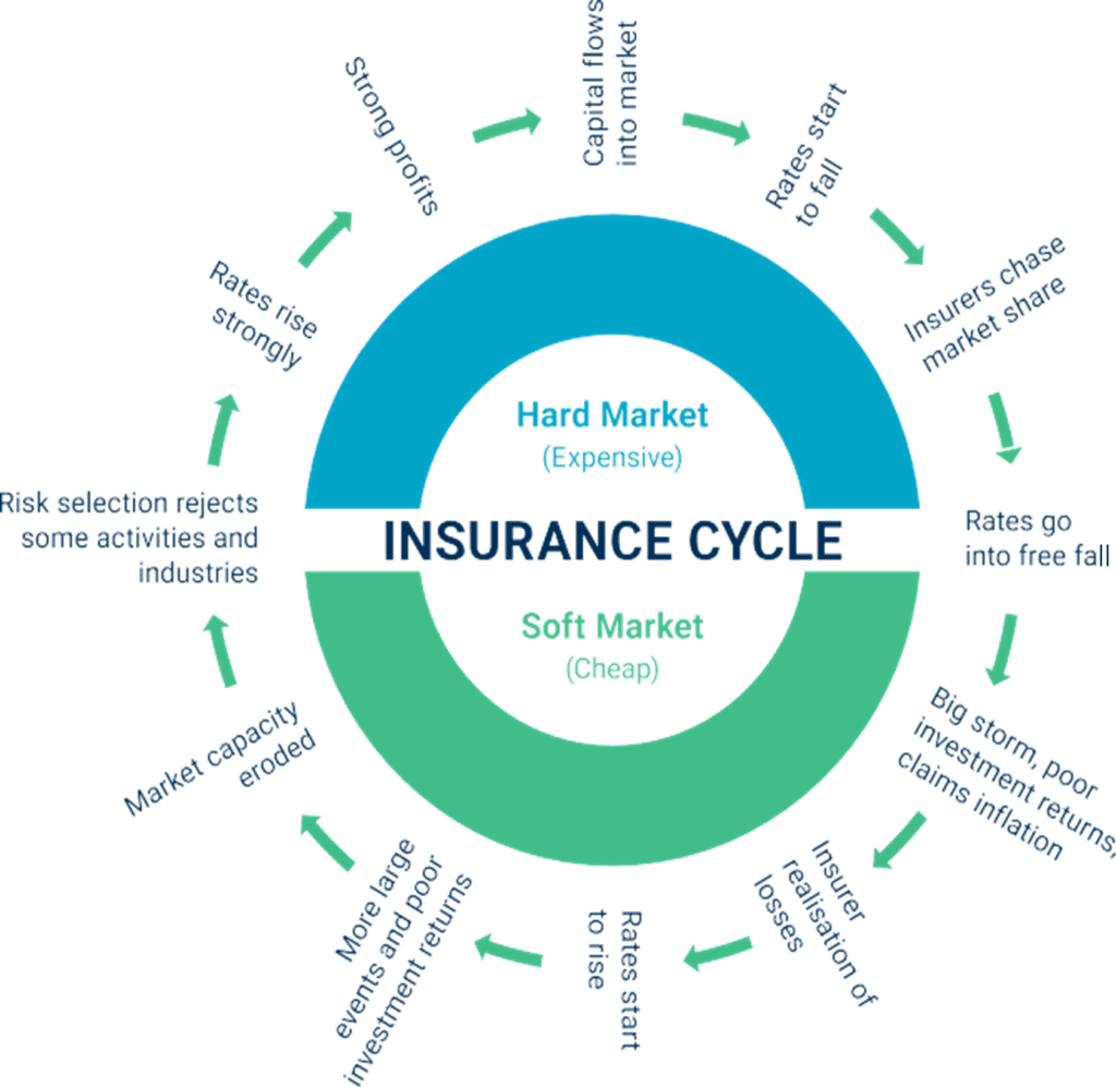 Insurance Market Cycle